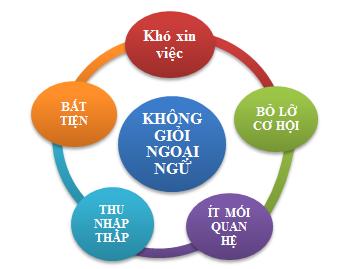 Gia sư ngoại ngữ